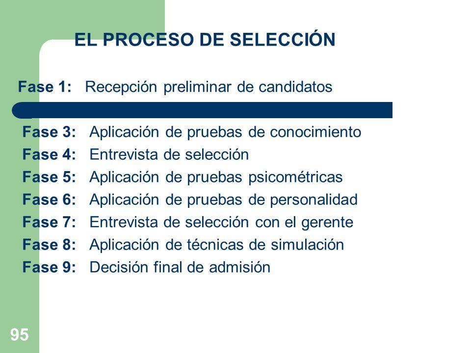 95 EL PROCESO DE SELECCIÓN Fase 1: Recepción preliminar de candidatos Fase 2: Entrevista de clasificación Fase 3: Aplicación de pruebas de conocimient