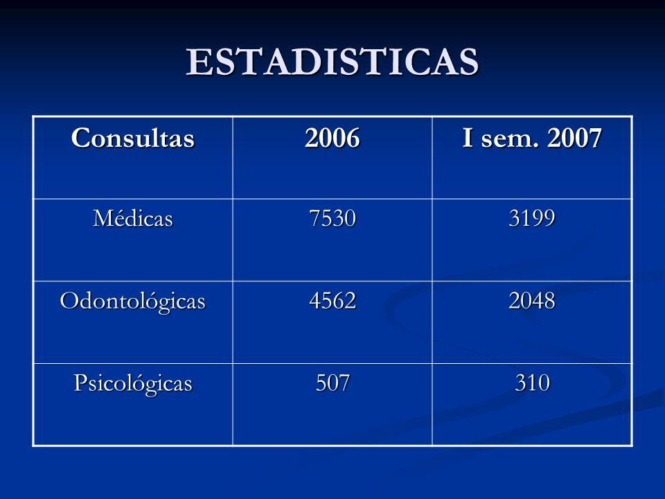 ESTADISTICAS Consultas2006 I sem. 2007 Médicas75303199 Odontológicas45622048 Psicológicas507310