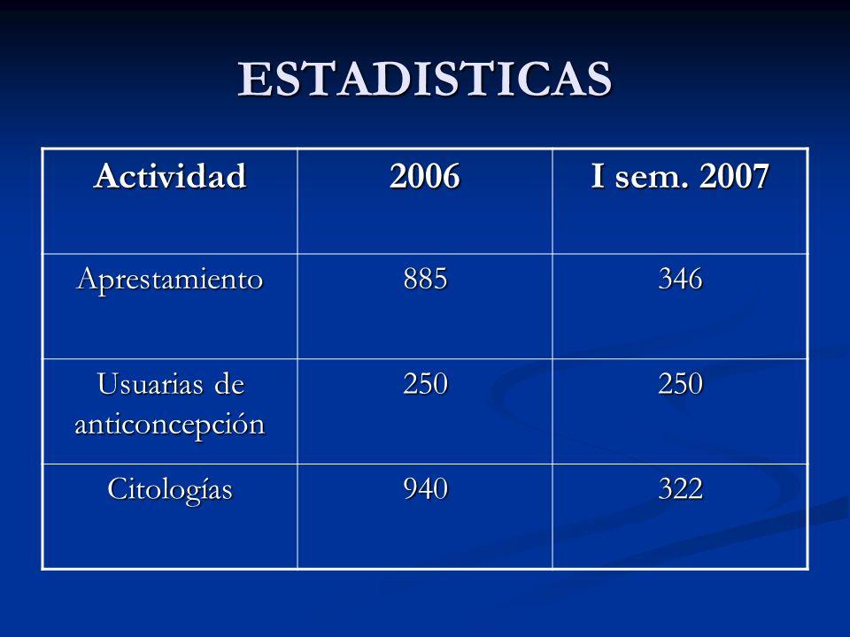 ESTADISTICAS Actividad2006 Aprestamiento885346 Usuarias de anticoncepción 250250 Citologías940322