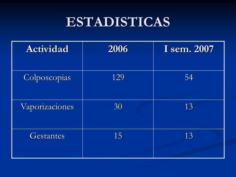 ESTADISTICAS Actividad2006 I sem. 2007 Colposcopias12954 Vaporizaciones3013 Gestantes1513