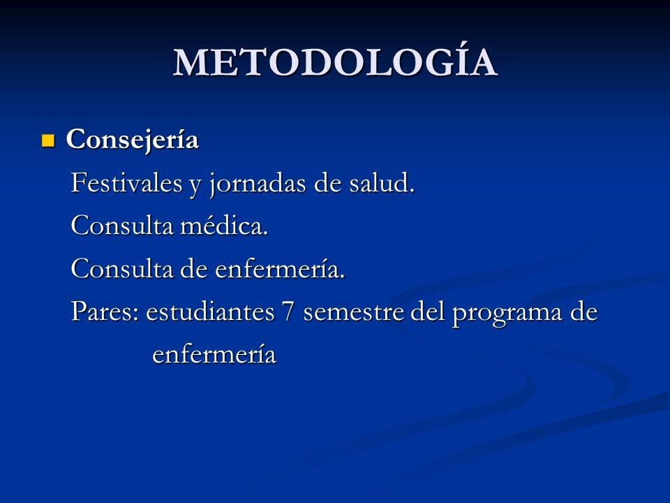 METODOLOGÍA Consejería Consejería Festivales y jornadas de salud.