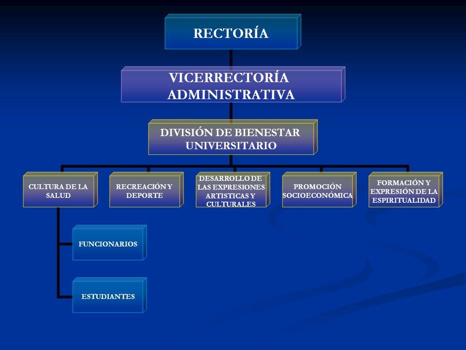 RECTORÍA VICERRECTORÍA ADMINISTRATIVA DIVISIÓN DE BIENESTAR UNIVERSITARIO CULTURA DE LA SALUD FUNCIONARIOS ESTUDIANTES RECREACIÓN Y DEPORTE DESARROLLO DE LAS EXPRESIONES ARTISTICAS Y CULTURALES PROMOCIÓN SOCIOECONÓMICA FORMACIÓN Y EXPRESIÓN DE LA ESPIRITUALIDAD