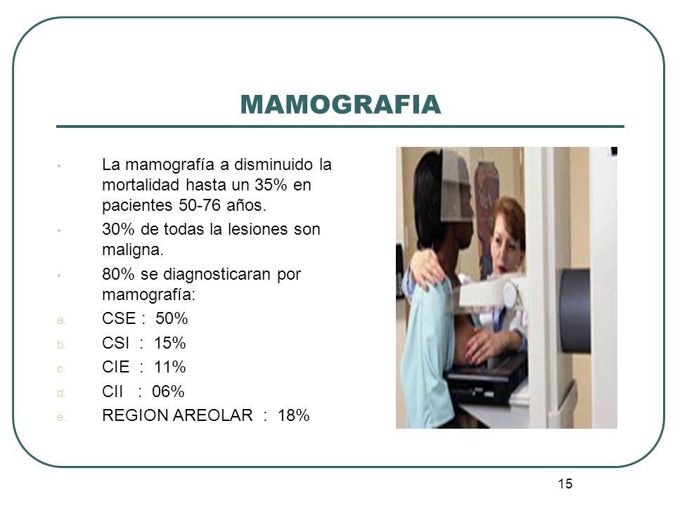 15 MAMOGRAFIA La mamografía a disminuido la mortalidad hasta un 35% en pacientes 50-76 años. 30% de todas la lesiones son maligna. 80% se diagnosticar