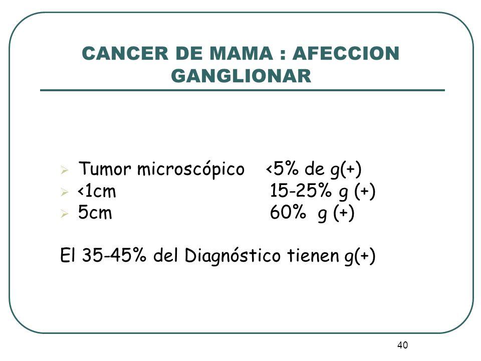 40 CANCER DE MAMA : AFECCION GANGLIONAR Tumor microscópico <5% de g(+) <1cm 15-25% g (+) 5cm 60% g (+) El 35-45% del Diagnóstico tienen g(+)