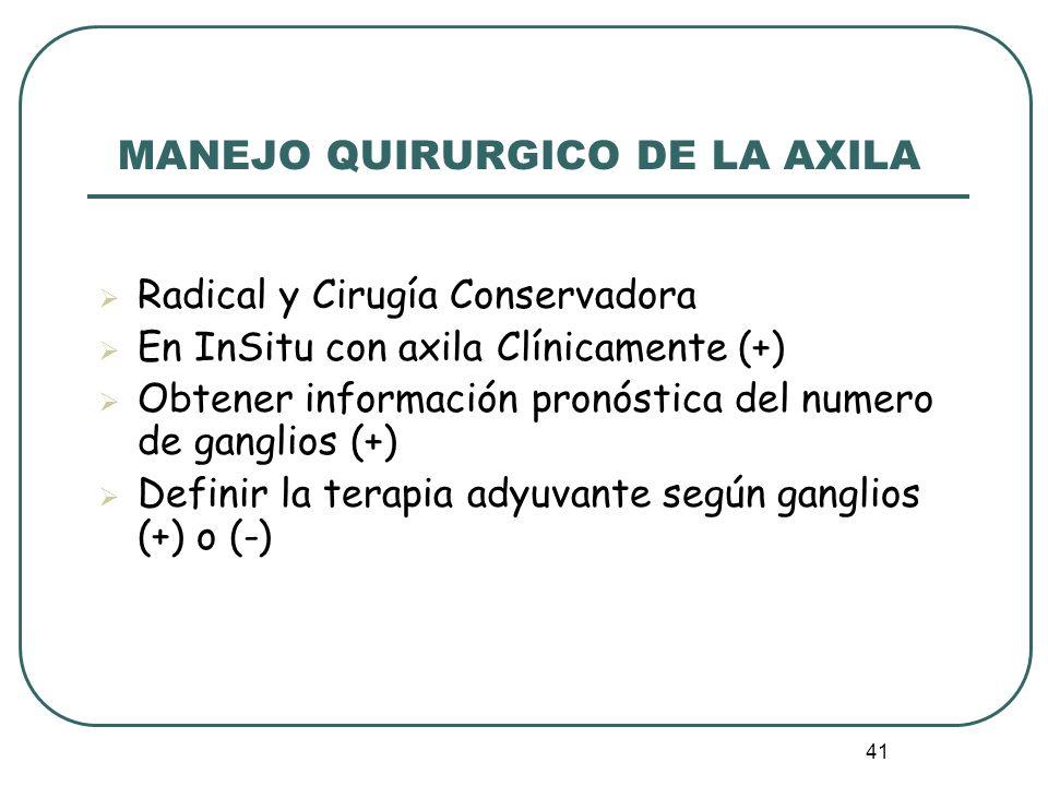41 MANEJO QUIRURGICO DE LA AXILA Radical y Cirugía Conservadora En InSitu con axila Clínicamente (+) Obtener información pronóstica del numero de gang