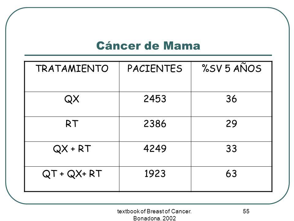 textbook of Breast of Cancer. Bonadona. 2002 55 Cáncer de Mama TRATAMIENTOPACIENTES%SV 5 AÑOS QX245336 RT238629 QX + RT424933 QT + QX+ RT192363