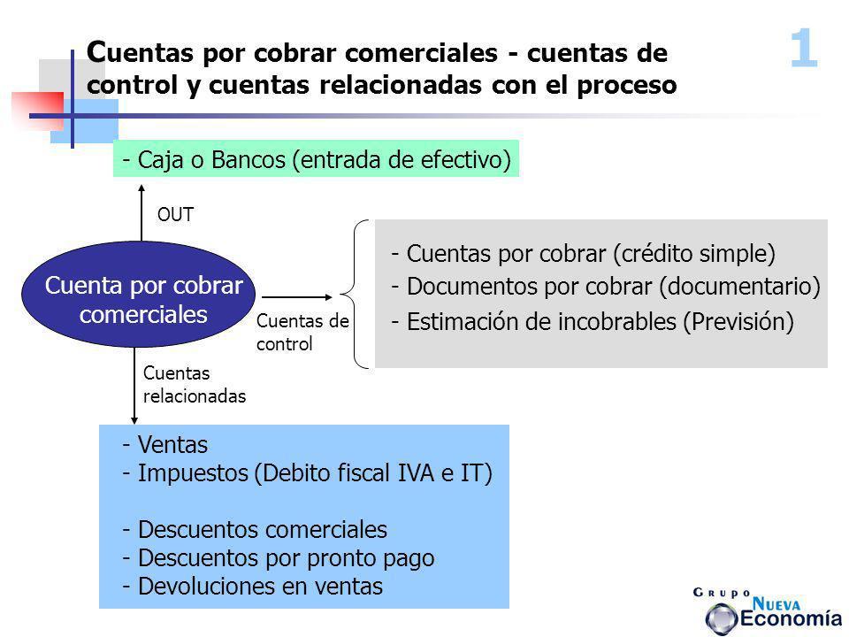1 C uentas por cobrar comerciales - cuentas de control y cuentas relacionadas con el proceso - Cuentas por cobrar (crédito simple) - Documentos por co