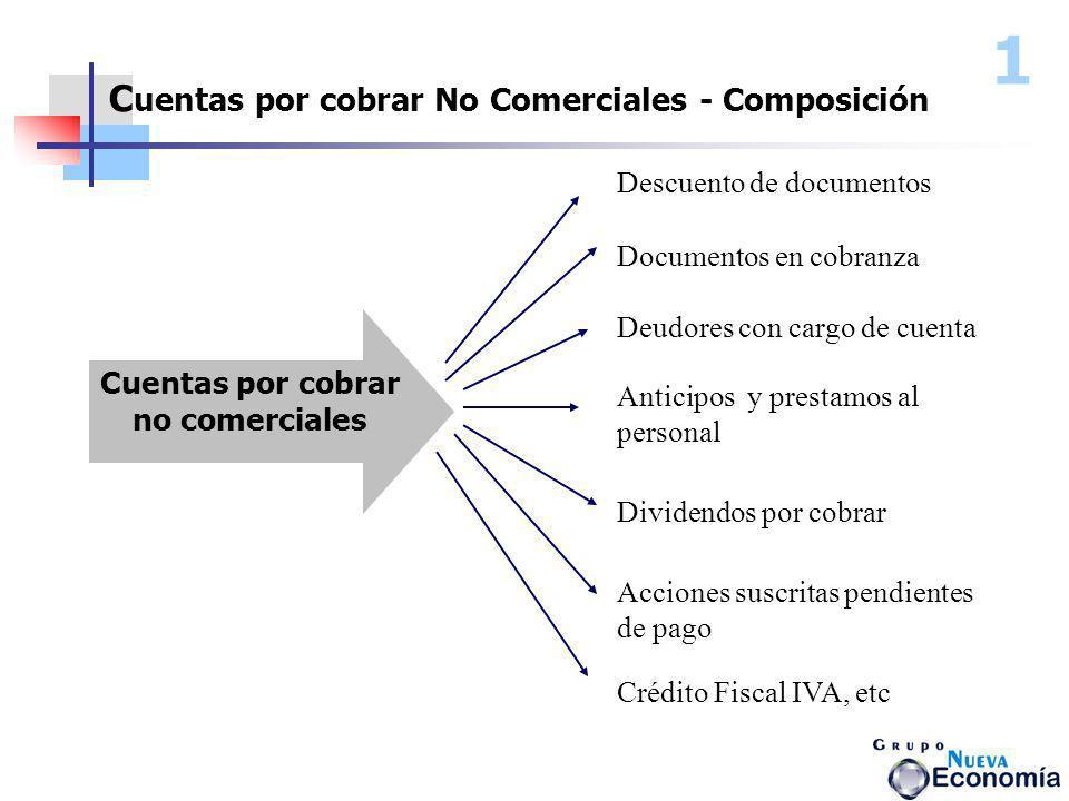Cuentas por cobrar no comerciales Descuento de documentos Documentos en cobranza Deudores con cargo de cuenta Anticipos y prestamos al personal Divide