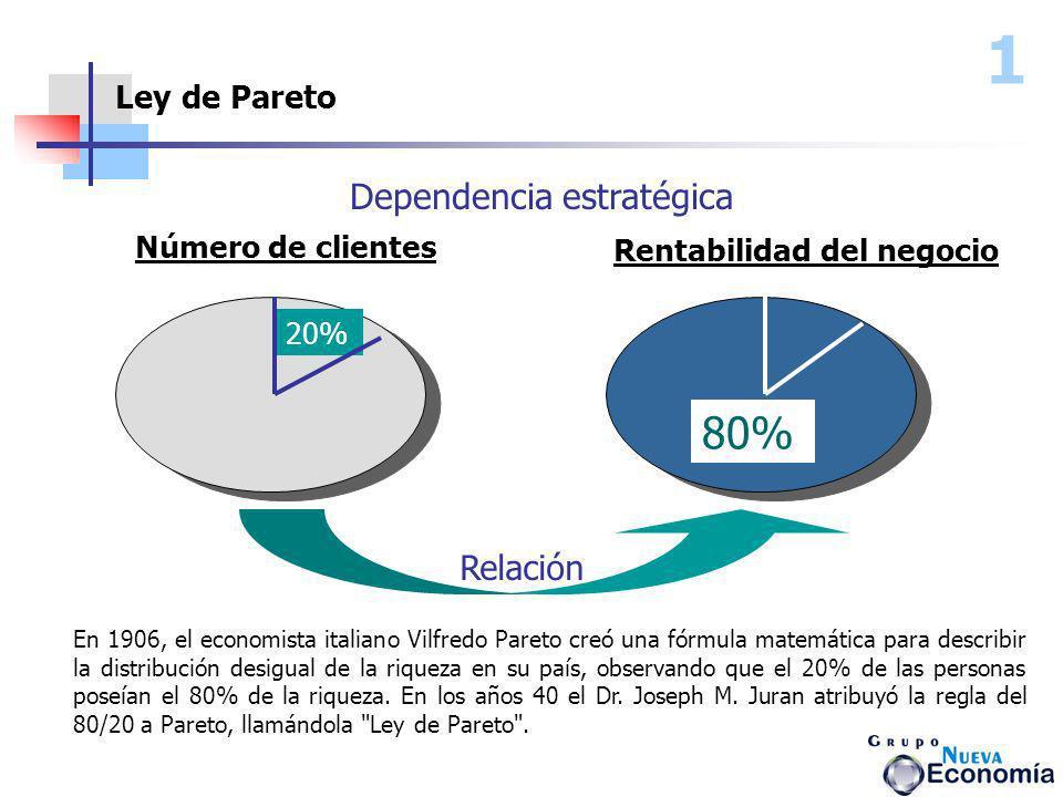 Ley de Pareto 80% 20% Número de clientes Rentabilidad del negocio Dependencia estratégica En 1906, el economista italiano Vilfredo Pareto creó una fór