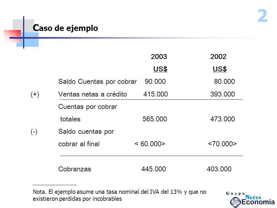 2003 2002 US$ US$ Saldo Cuentas por cobrar 90.000 80.000 (+) Ventas netas a crédito 415.000 393.000 Cuentas por cobrar totales 565.000 473.000 (-)Sald