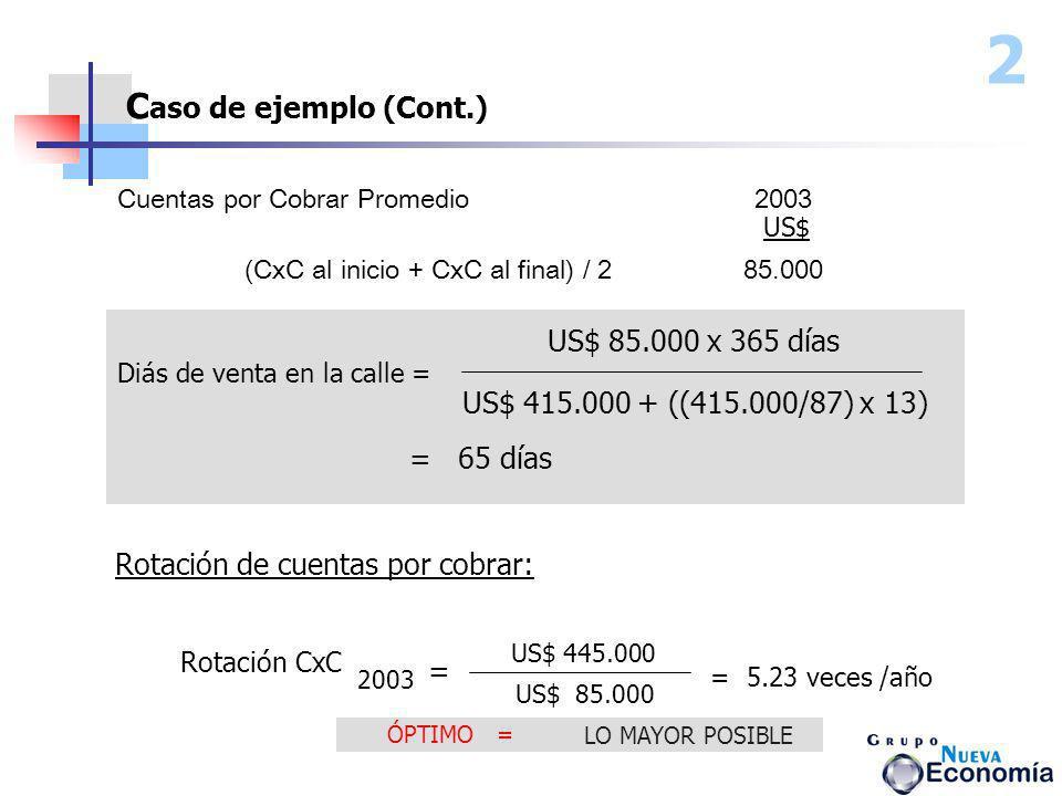Cuentas por Cobrar Promedio2003 2 C aso de ejemplo (Cont.) (CxC al inicio + CxC al final) / 2 85.000 US$ US$ 85.000 x 365 días US$ 415.000 + ((415.000