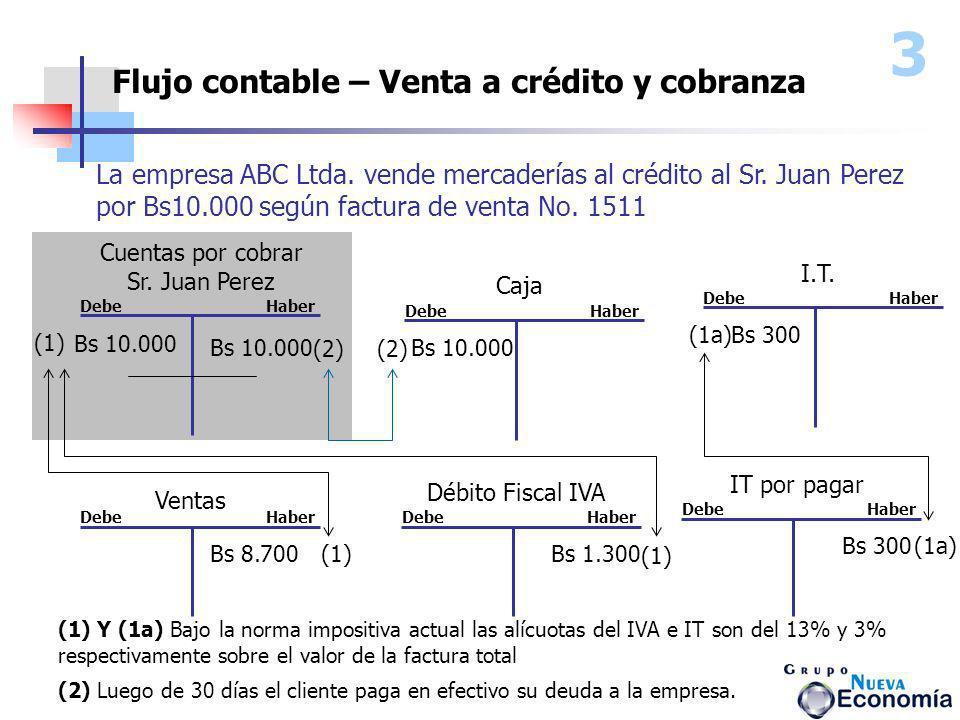 Flujo contable – Venta a crédito y cobranza Cuentas por cobrar Sr. Juan Perez Ventas Debe Haber La empresa ABC Ltda. vende mercaderías al crédito al S