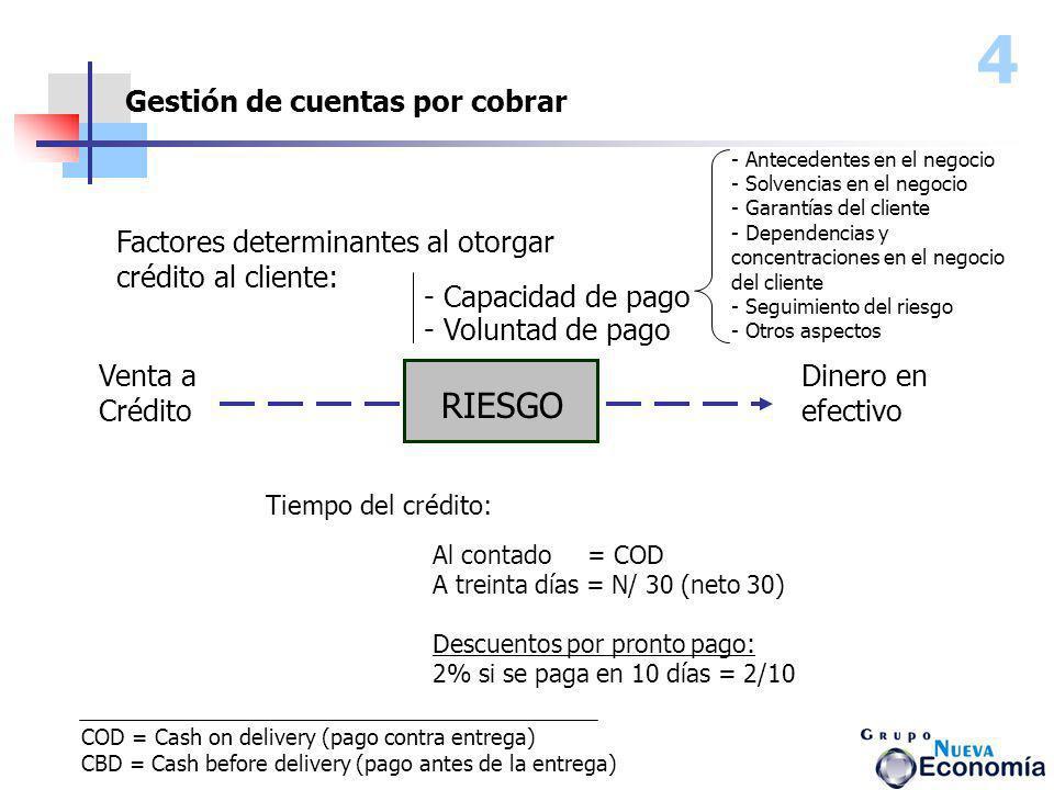 Venta a Crédito - Capacidad de pago - Voluntad de pago Dinero en efectivo Gestión de cuentas por cobrar 4 RIESGO Factores determinantes al otorgar cré
