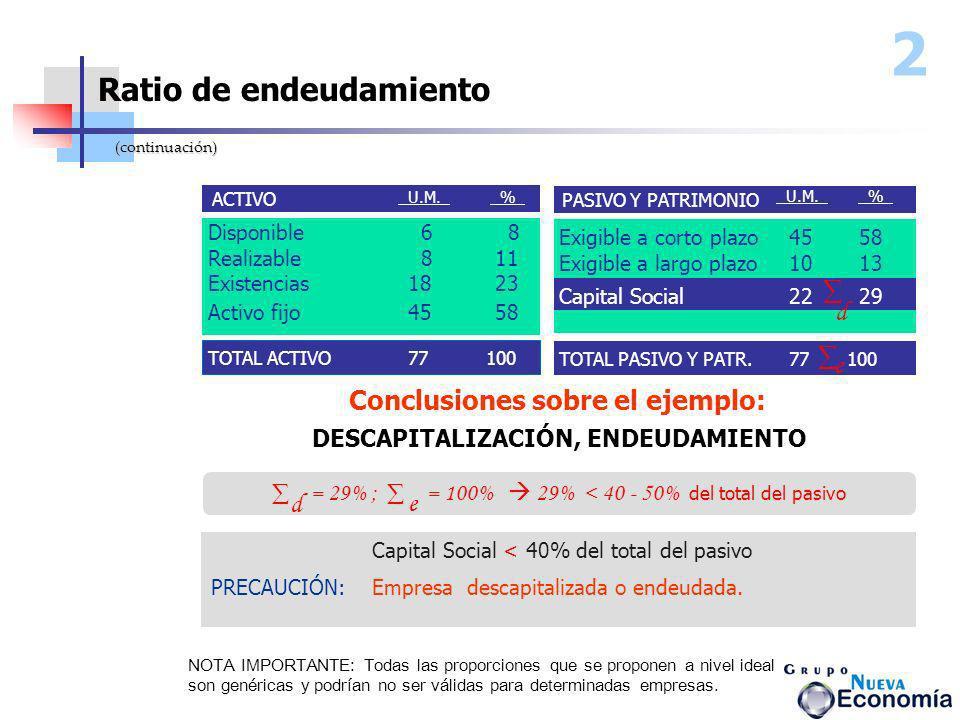 Disponible 6 8 Realizable 8 11 Existencias18 23 ACTIVO PASIVO Y PATRIMONIO Exigible a corto plazo4558 Exigible a largo plazo1013 Capital Social2229 TO