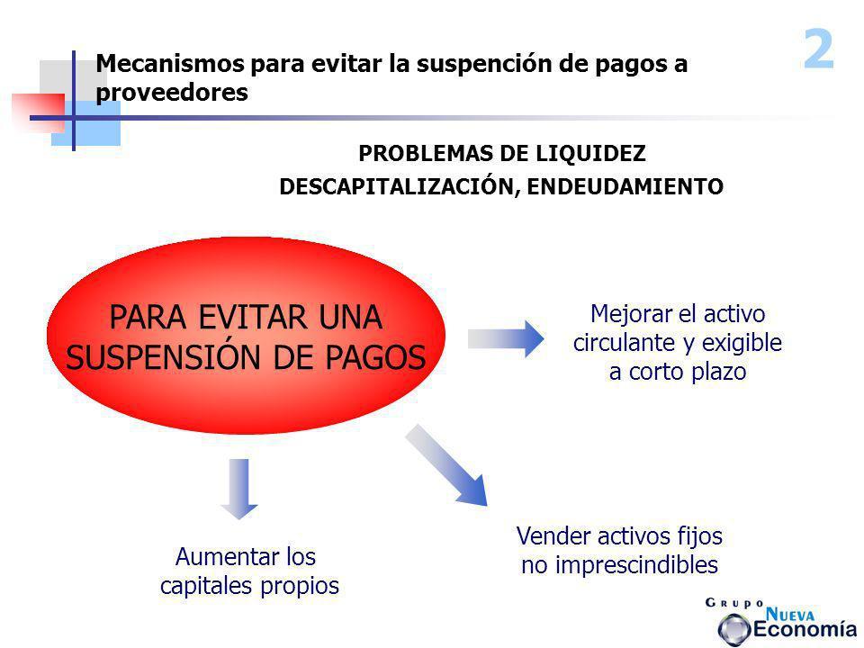 PROBLEMAS DE LIQUIDEZ DESCAPITALIZACIÓN, ENDEUDAMIENTO PARA EVITAR UNA SUSPENSIÓN DE PAGOS Aumentar los capitales propios Vender activos fijos no impr
