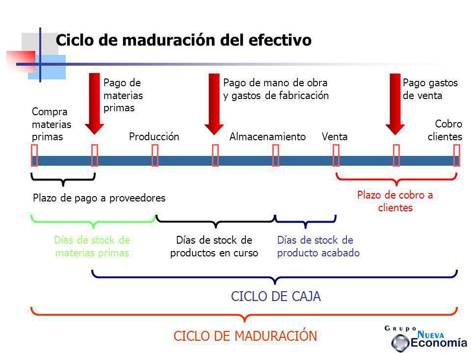 CICLO DE MADURACIÓN Plazo de pago a proveedores CICLO DE CAJA Días de stock de materias primas Días de stock de productos en curso Días de stock de pr