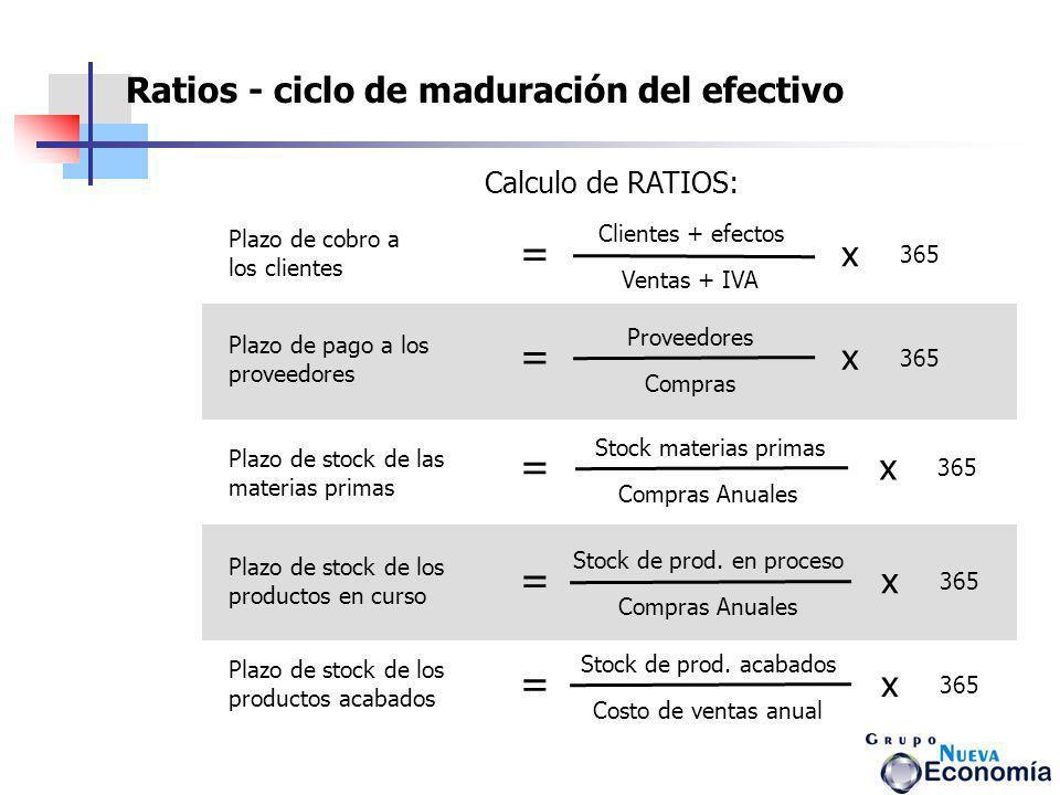 Calculo de RATIOS: Plazo de cobro a los clientes = Clientes + efectos Ventas + IVA x 365 Plazo de pago a los proveedores = Proveedores Compras x 365 P