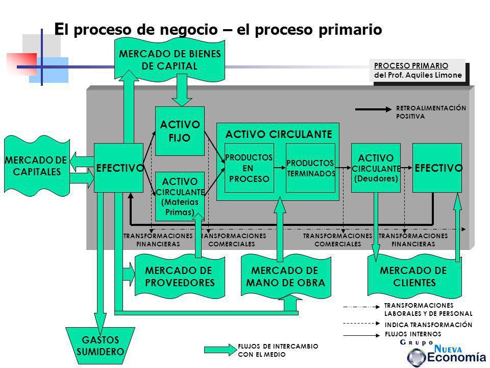 MERCADO DE BIENES DE CAPITAL MERCADO DE CAPITALES MERCADO DE PROVEEDORES MERCADO DE MANO DE OBRA MERCADO DE CLIENTES EFECTIVO ACTIVO FIJO ACTIVO CIRCU