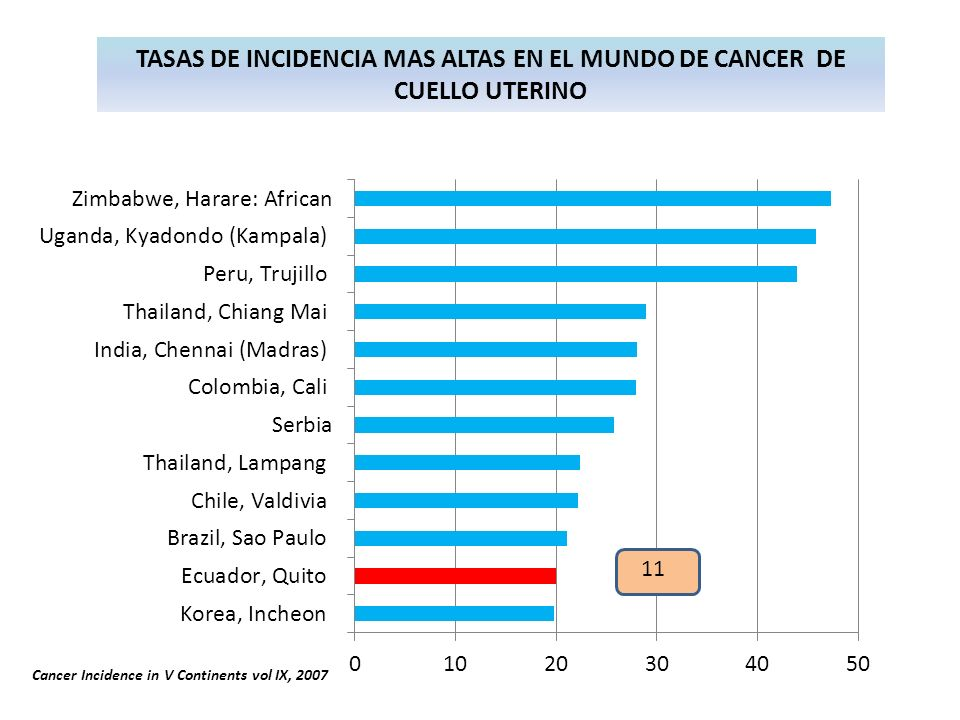 Cancer Incidence in V Continents vol IX, 2007 TASAS DE INCIDENCIA MAS ALTAS EN EL MUNDO DE CANCER DE CUELLO UTERINO 11