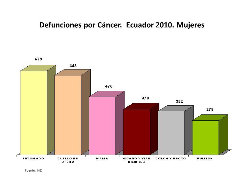 Defunciones por Cáncer. Ecuador 2010. Mujeres Fuente: INEC