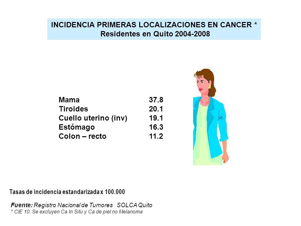 Mama 37.8 Tiroides20.1 Cuello uterino (inv) 19.1 Estómago 16.3 Colon – recto11.2 INCIDENCIA PRIMERAS LOCALIZACIONES EN CANCER * Residentes en Quito 20