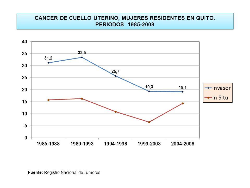 CANCER DE CUELLO UTERINO, MUJERES RESIDENTES EN QUITO. PERIODOS 1985-2008 CANCER DE CUELLO UTERINO, MUJERES RESIDENTES EN QUITO. PERIODOS 1985-2008 Fu