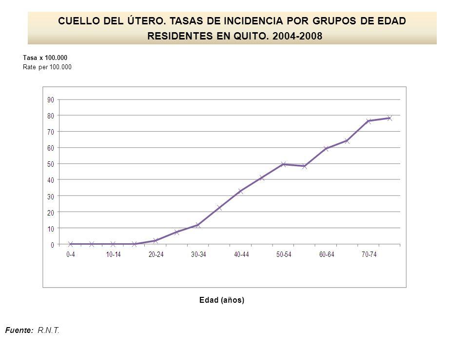 CUELLO DEL ÚTERO. TASAS DE INCIDENCIA POR GRUPOS DE EDAD RESIDENTES EN QUITO. 2004-2008 Tasa x 100.000 Rate per 100.000 Edad (años) Fuente: R.N.T.