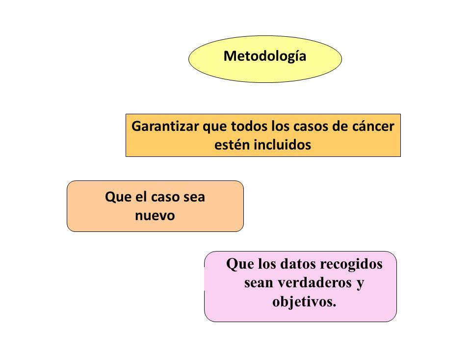Garantizar que todos los casos de cáncer estén incluidos Metodología Que el caso sea nuevo Que los datos recogidos sean verdaderos y objetivos.