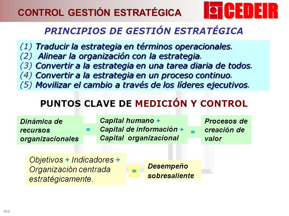 Traducir la estrategia en términos operacionales (1) Traducir la estrategia en términos operacionales. Alinear la organización con la estrategia (2) A