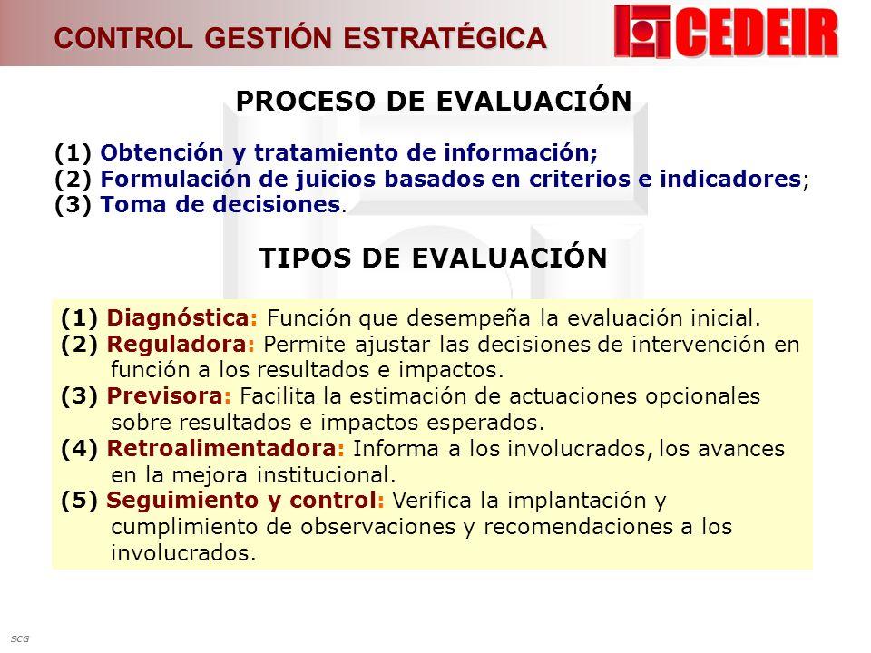 (1) Obtención y tratamiento de información; (2) Formulación de juicios basados en criterios e indicadores; (3) Toma de decisiones. PROCESO DE EVALUACI