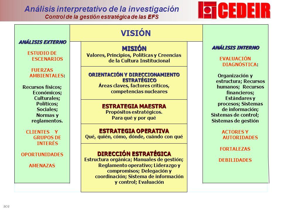 Control de la gestión estratégica de las EFS Análisis interpretativo de la investigación Control de la gestión estratégica de las EFS DIRECCIÓN ESTRAT