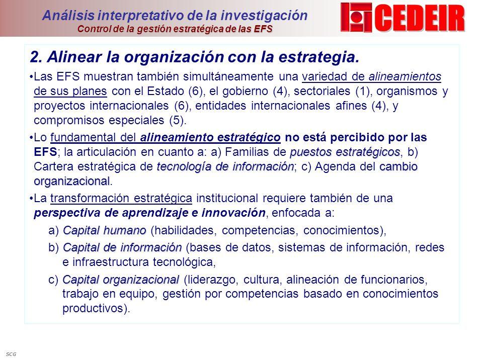 Control de la gestión estratégica de las EFS Análisis interpretativo de la investigación Control de la gestión estratégica de las EFS 2. Alinear la or