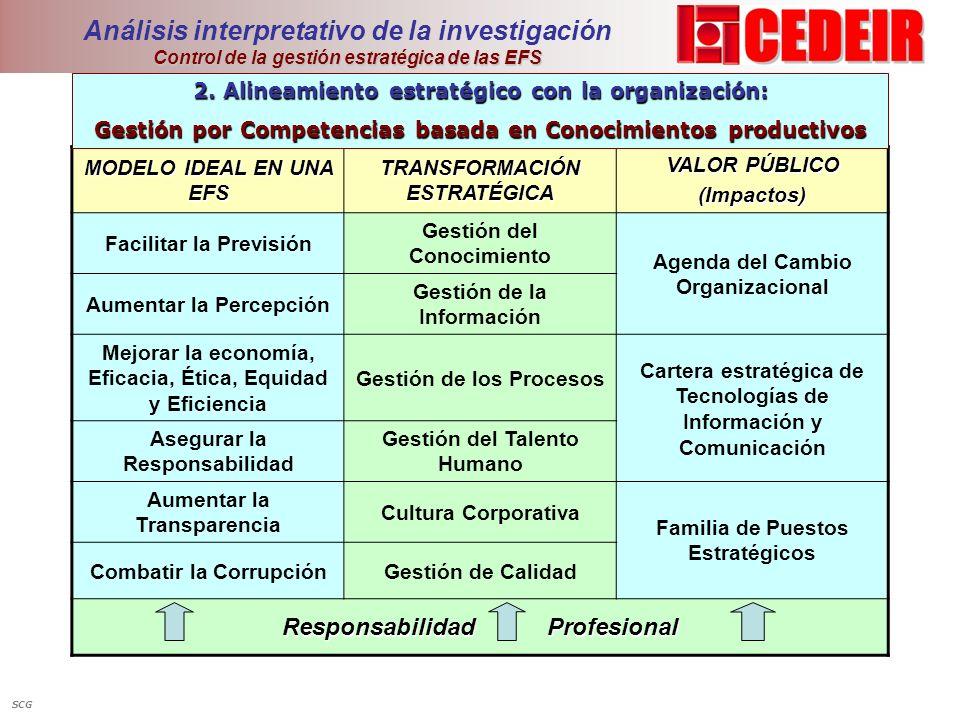 Control de la gestión estratégica de las EFS Análisis interpretativo de la investigación Control de la gestión estratégica de las EFS MODELO IDEAL EN