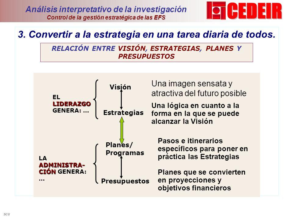 Control de la gestión estratégica de las EFS Análisis interpretativo de la investigación Control de la gestión estratégica de las EFS 3. Convertir a l