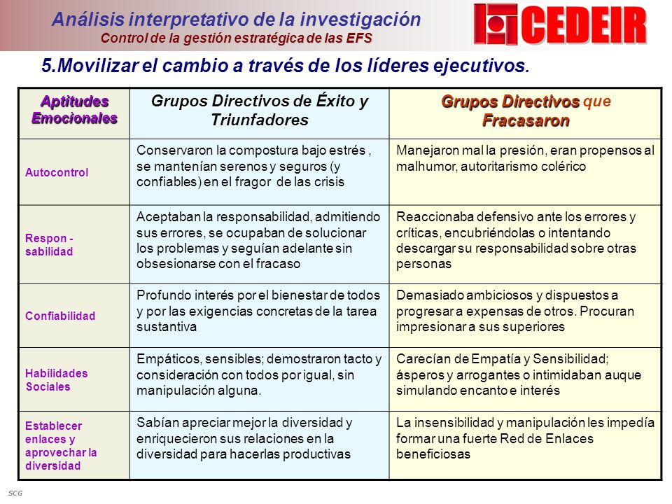 Control de la gestión estratégica de las EFS Análisis interpretativo de la investigación Control de la gestión estratégica de las EFS 5.Movilizar el c