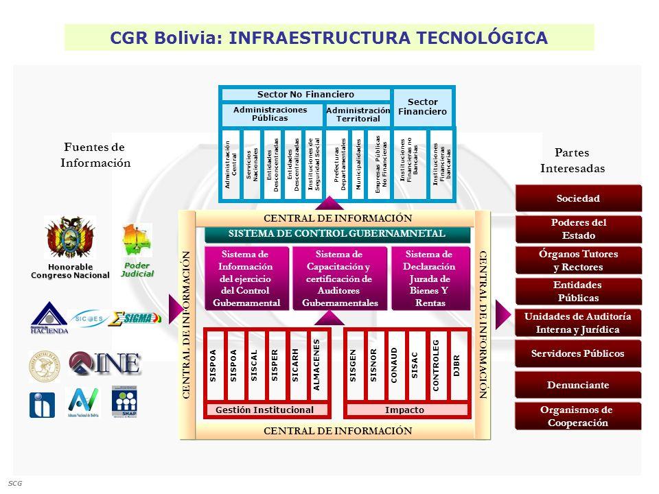 CGR Bolivia: INFRAESTRUCTURA TECNOLÓGICA Sector No Financiero Administraciones Públicas Servicios Nacionales Sector Financiero Entidades Desconcentrad