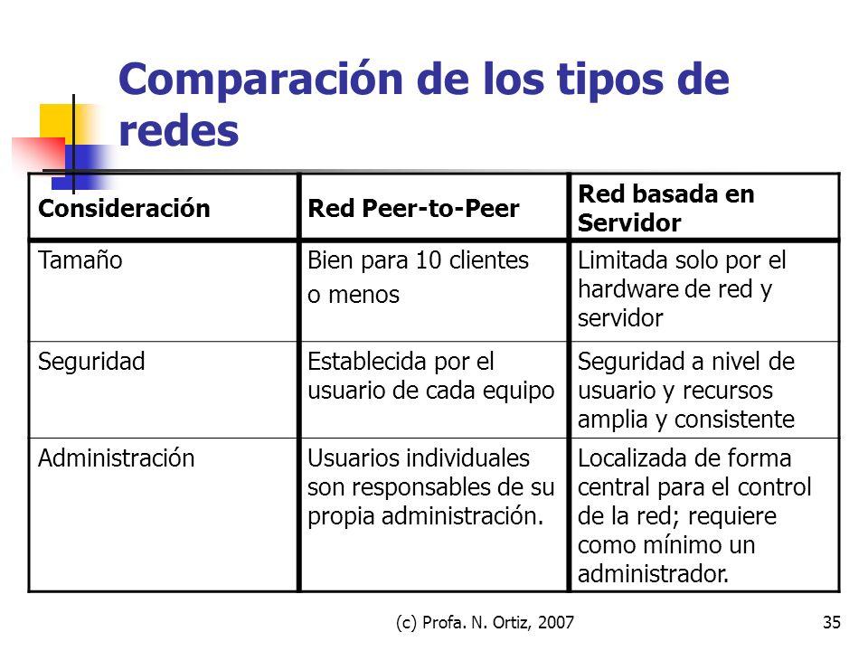 (c) Profa. N. Ortiz, 200735 Comparación de los tipos de redes ConsideraciónRed Peer-to-Peer Red basada en Servidor TamañoBien para 10 clientes o menos