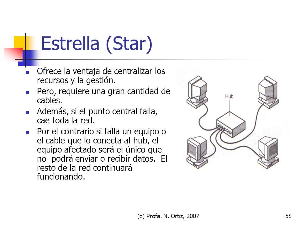 (c) Profa. N. Ortiz, 200758 Estrella (Star) Ofrece la ventaja de centralizar los recursos y la gestión. Pero, requiere una gran cantidad de cables. Ad