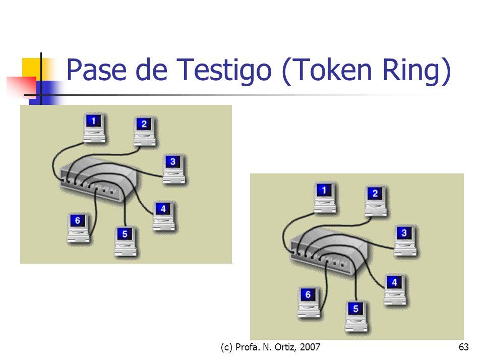 (c) Profa. N. Ortiz, 200763 Pase de Testigo (Token Ring)