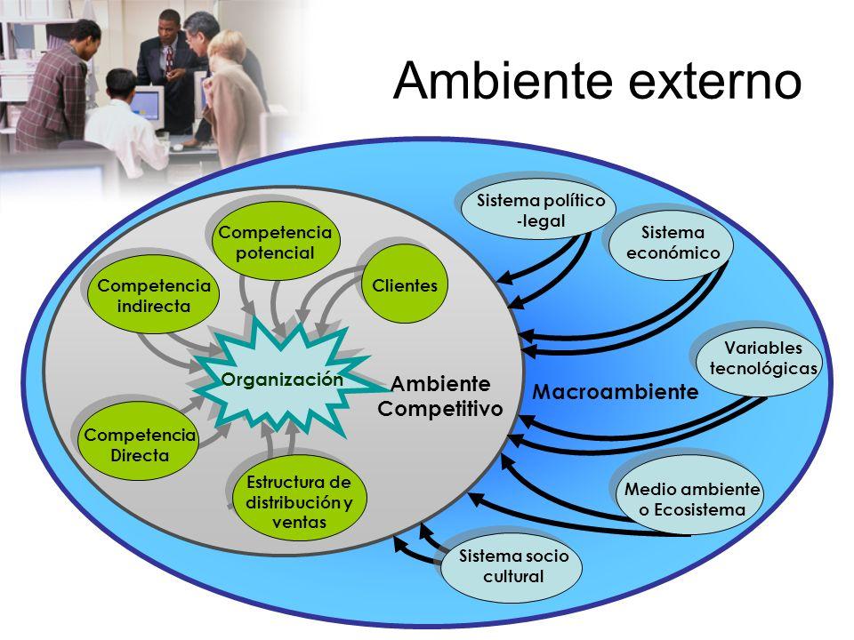 www.auladeeconomia.com Macroambiente Son aquellos factores del medio que influyen en todas o en casi todas las organizaciones de un determinado país o región.