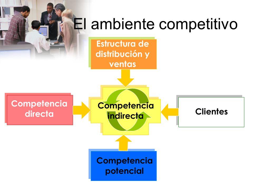 www.auladeeconomia.com El ambiente competitivo Comprende a las organizaciones específicas con las cuales interactúa la organización.