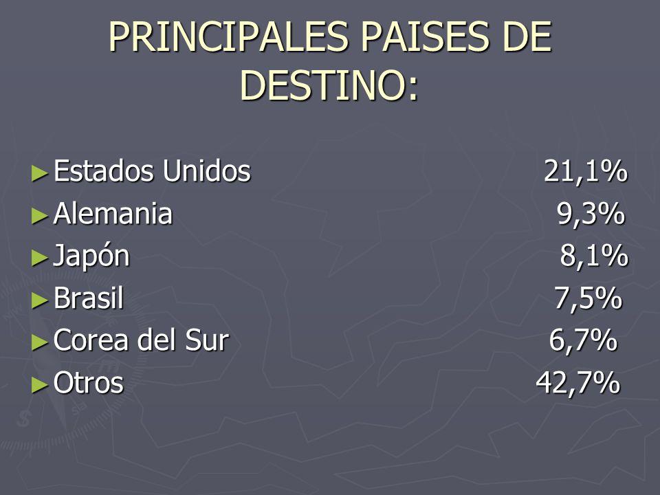 PRINCIPALES PAISES DE DESTINO: Estados Unidos 21,1% Estados Unidos 21,1% Alemania 9,3% Alemania 9,3% Japón 8,1% Japón 8,1% Brasil 7,5% Brasil 7,5% Cor