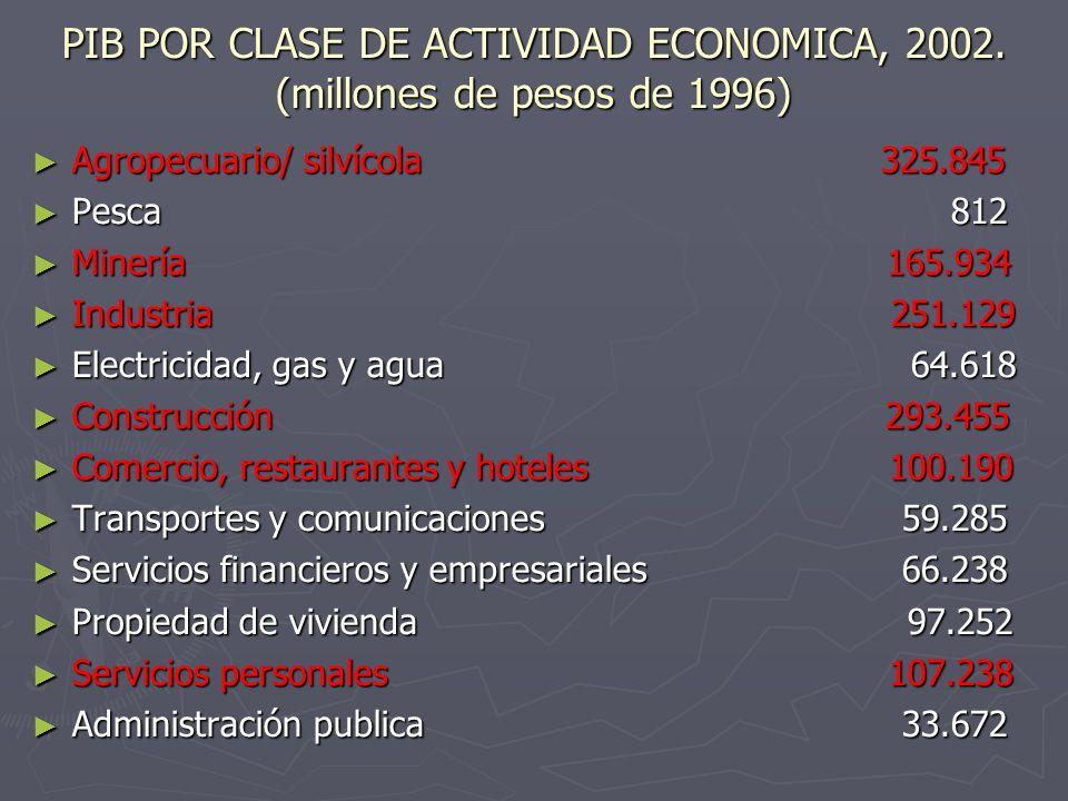 PIB POR CLASE DE ACTIVIDAD ECONOMICA, 2002. (millones de pesos de 1996) Agropecuario/ silvícola 325.845 Agropecuario/ silvícola 325.845 Pesca 812 Pesc