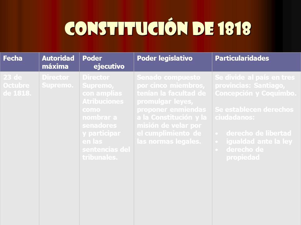 Constitución de 1818 FechaAutoridad máxima Poder ejecutivo Poder legislativoParticularidades 23 de Octubre de 1818. Director Supremo. Director Supremo