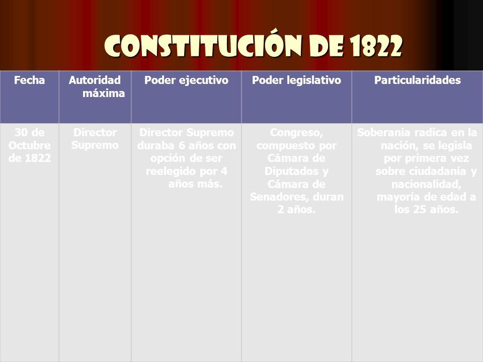 Constitución de 1822 FechaAutoridad máxima Poder ejecutivoPoder legislativoParticularidades 30 de Octubre de 1822 Director Supremo Director Supremo du