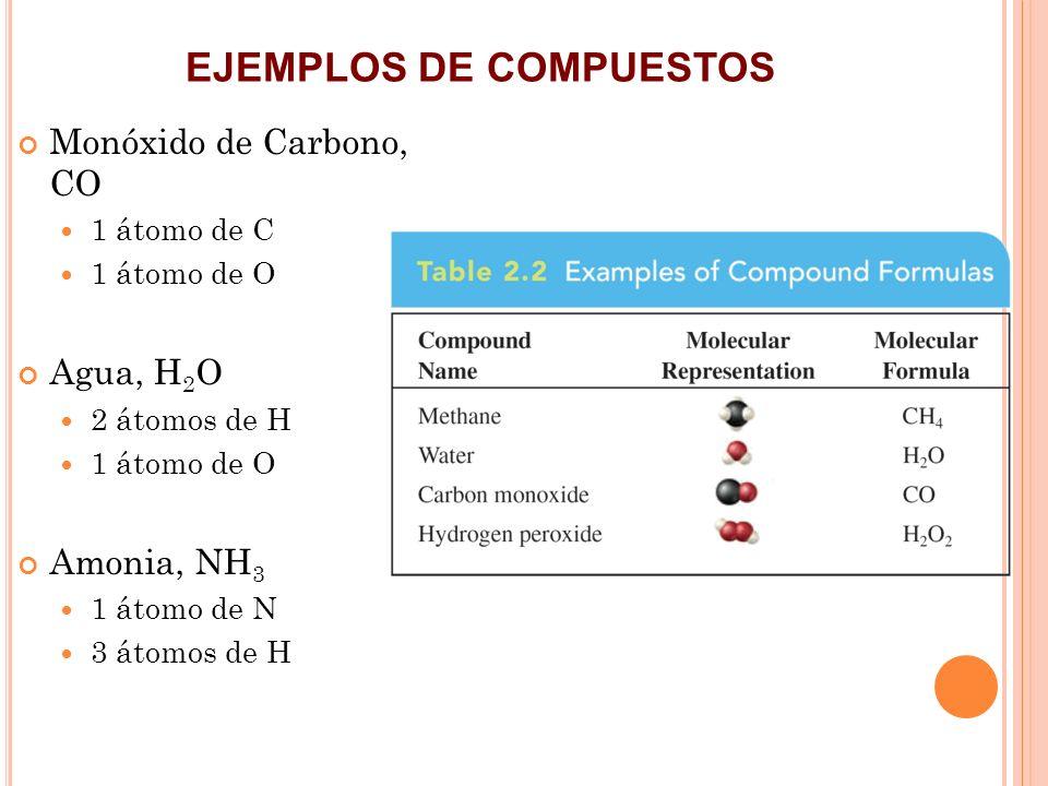 EJEMPLOS DE COMPUESTOS Monóxido de Carbono, CO 1 átomo de C 1 átomo de O Agua, H 2 O 2 átomos de H 1 átomo de O Amonia, NH 3 1 átomo de N 3 átomos de