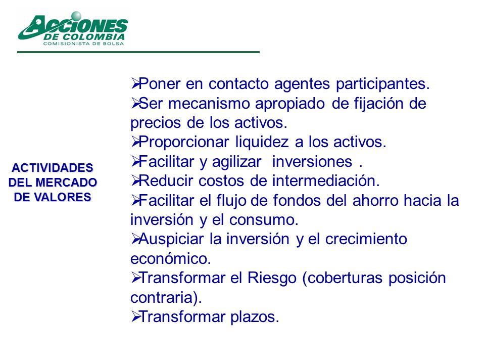 ACTIVIDADES DEL MERCADO DE VALORES Poner en contacto agentes participantes. Ser mecanismo apropiado de fijación de precios de los activos. Proporciona