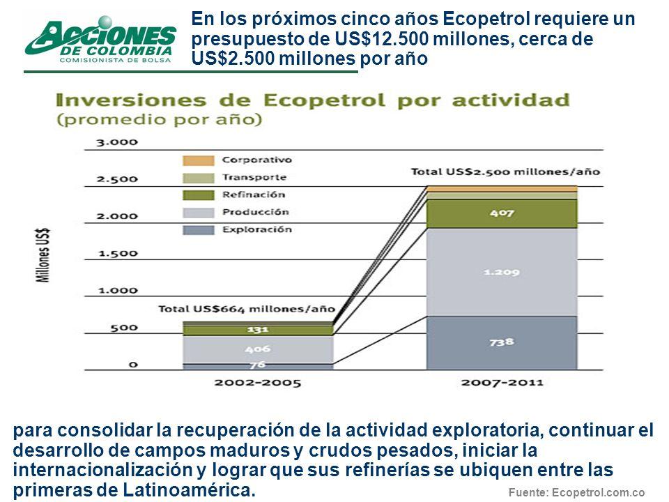 En los próximos cinco años Ecopetrol requiere un presupuesto de US$12.500 millones, cerca de US$2.500 millones por año para consolidar la recuperación