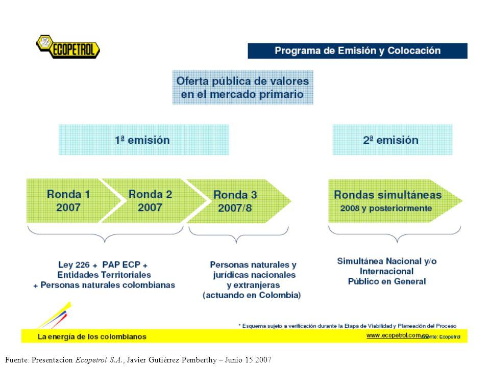 Fuente: Presentacion Ecopetrol S.A., Javier Gutiérrez Pemberthy – Junio 15 2007