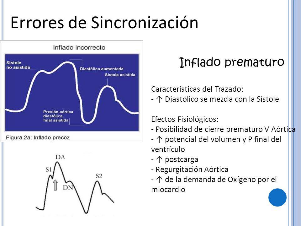 Errores de Sincronización Inflado prematuro Características del Trazado: - Diastólico se mezcla con la Sístole Efectos Fisiológicos: - Posibilidad de